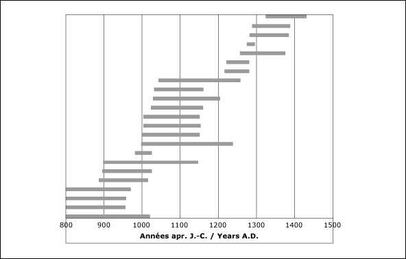Graph showing radiocarbon levels in the Arctic from 800 A.D. to 1500 A.D.